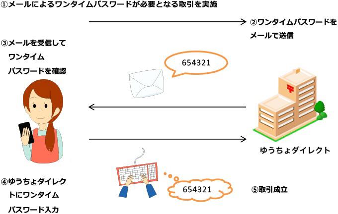 タイム ダイレクト 武蔵野銀行|ワンタイムパスワード 概要