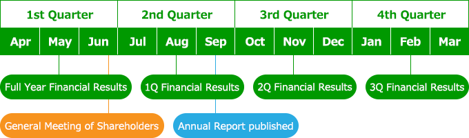 1st Quarter, May, Full Year Financial Results. June, General Meeting of Shareholders. August, 1Q Financial Results, Annual Report published. 3rd Quarter, November, 2Q Financial Results. 4th Quarter, February, 3Q Financial Results.