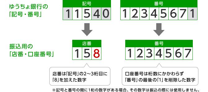 ゆうちょ銀行 店番018