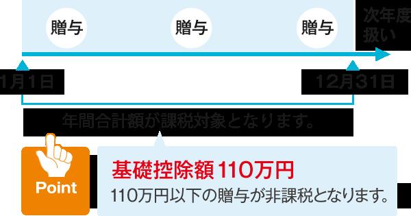 税 万 円 110 贈与